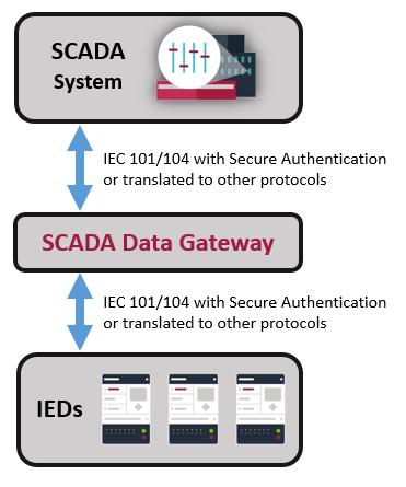 IEC 60870-5 Secure Authentication Gateway