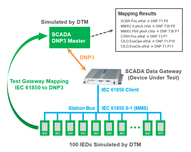 DTM Mapping Verification Use Case (Click image for larger view)
