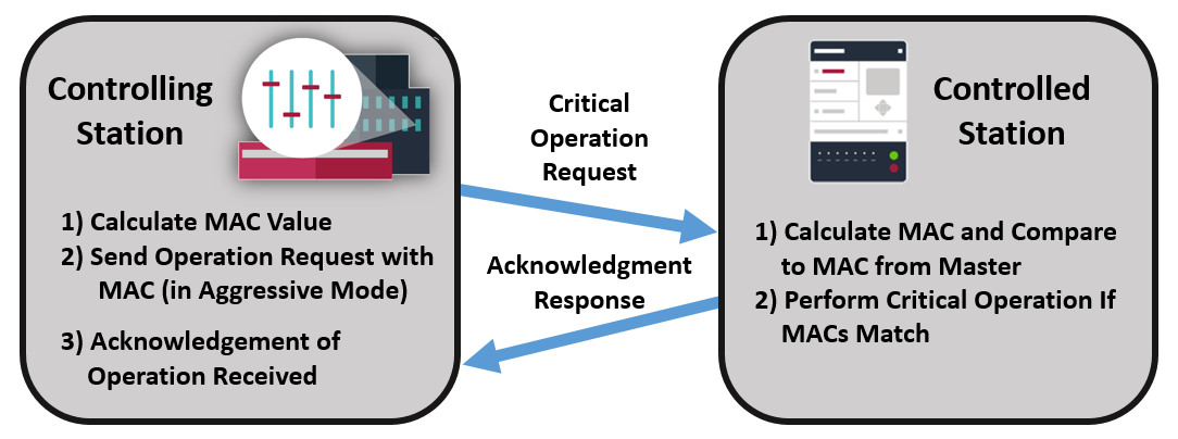 Example of IEC 101 and IEC 104 Secure Authentication