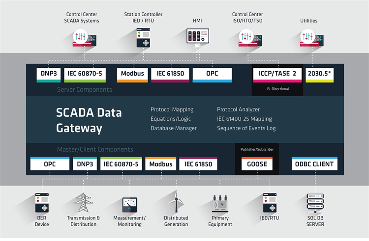 SCADA-Data-Gateway-web updated