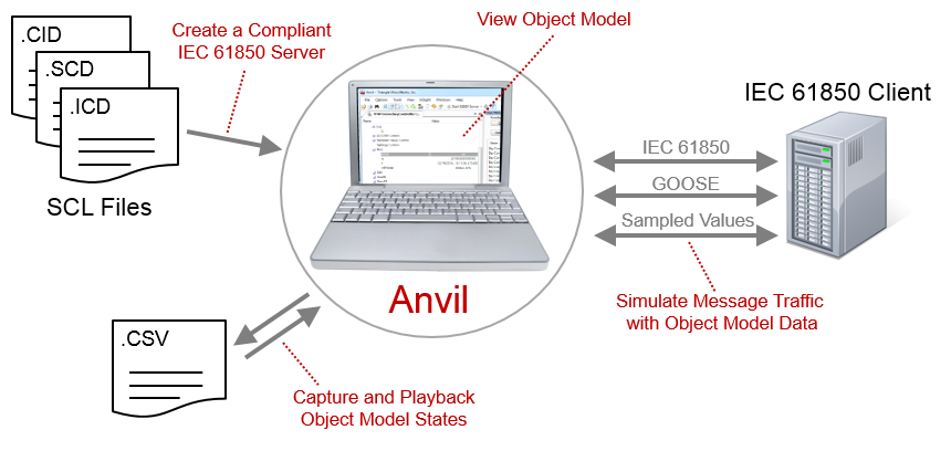 Anvil Overview
