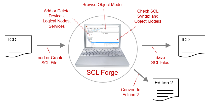 SCL Forge Overview